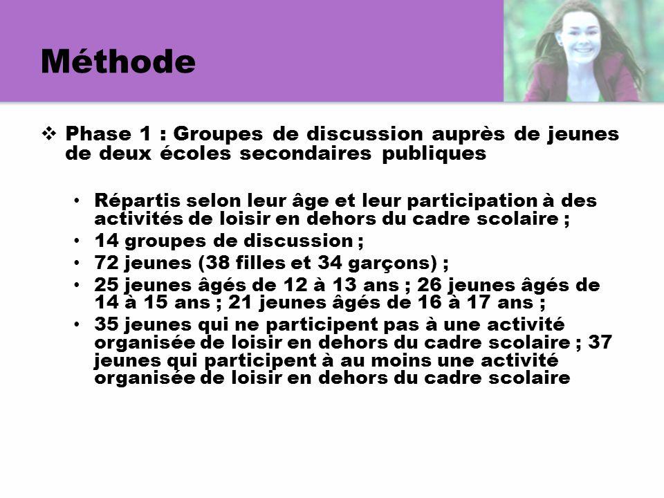Méthode  Phase 1 : Groupes de discussion auprès de jeunes de deux écoles secondaires publiques Répartis selon leur âge et leur participation à des ac