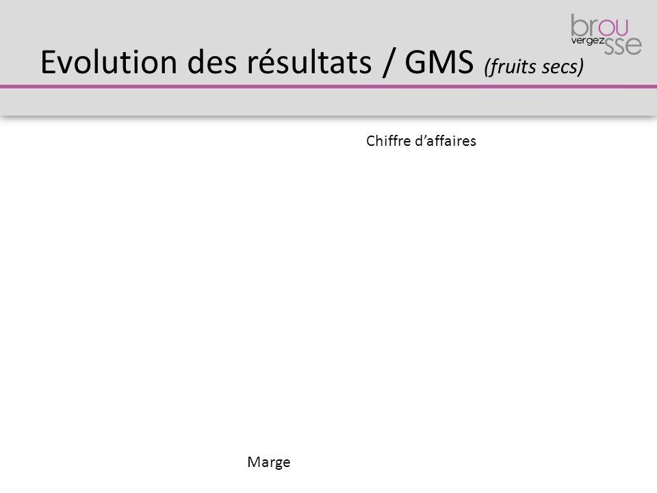 Evolution des résultats / GMS (fruits secs) Chiffre d'affaires Marge