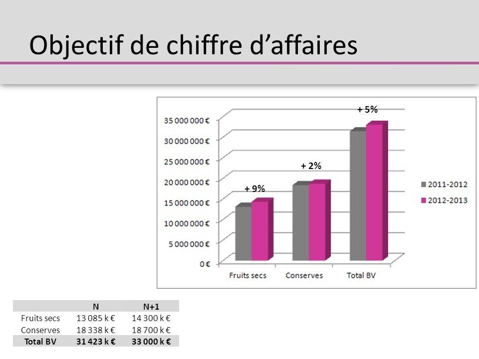 Objectif de chiffre d'affaires NN+1 Fruits secs13 085 k €14 300 k € Conserves18 338 k €18 700 k € Total BV31 423 k €33 000 k € + 9% + 2% + 5%
