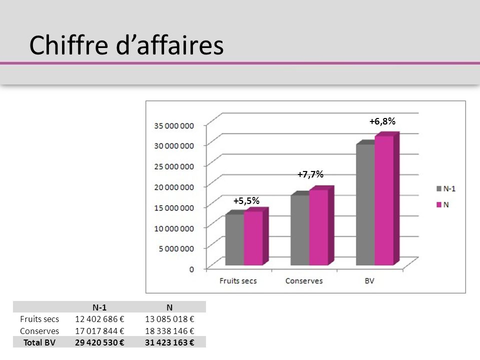 Chiffre d'affaires +6,8% +7,7% +5,5% N-1N Fruits secs12 402 686 €13 085 018 € Conserves17 017 844 €18 338 146 € Total BV29 420 530 €31 423 163 €