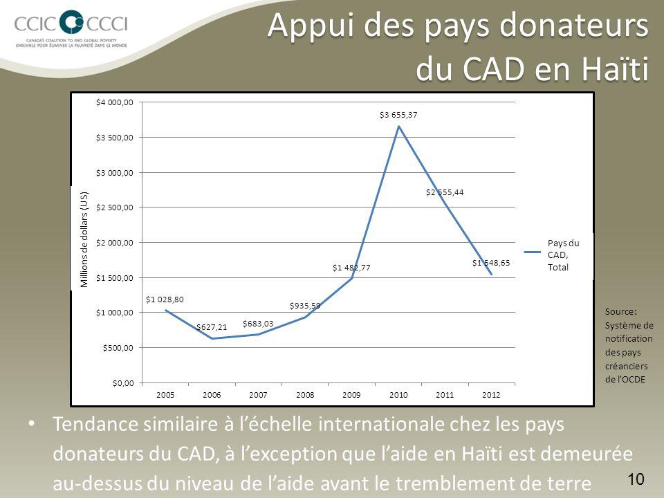 Appui des pays donateurs du CAD en Haïti Tendance similaire à l'échelle internationale chez les pays donateurs du CAD, à l'exception que l'aide en Haïti est demeurée au-dessus du niveau de l'aide avant le tremblement de terre 10 Source: Système de notification des pays créanciers de l OCDE