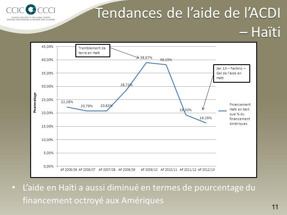 L'aide en Haïti a aussi diminué en termes de pourcentage du financement octroyé aux Amériques 11 Jan 13 – Fantino – Gel de l'aide en Haïti Tremblement de terre en Haïti Tendances de l'aide de l'ACDI – Haïti Financement Haïti en tant que % du financement Amériques