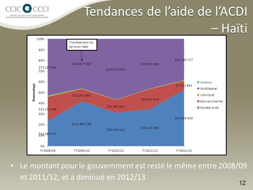 Le montant pour le gouvernment est resté le même entre 2008/09 et 2011/12, et a diminué en 2012/13 12 Tremblement de terre en Haïti Tendances de l'aide de l'ACDI – Haïti