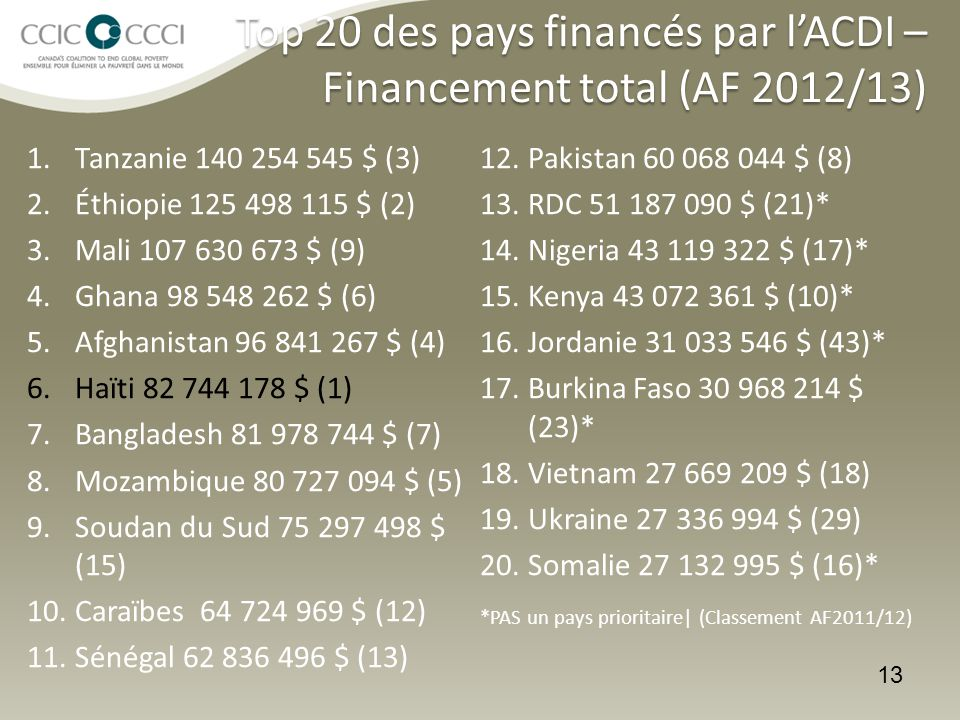 13 Top 20 des pays financés par l'ACDI – Financement total (AF 2012/13) 1.Tanzanie 140 254 545 $ (3) 2.Éthiopie 125 498 115 $ (2) 3.Mali 107 630 673 $ (9) 4.Ghana 98 548 262 $ (6) 5.Afghanistan 96 841 267 $ (4) 6.Haïti 82 744 178 $ (1) 7.Bangladesh 81 978 744 $ (7) 8.Mozambique 80 727 094 $ (5) 9.Soudan du Sud 75 297 498 $ (15) 10.Caraïbes 64 724 969 $ (12) 11.Sénégal 62 836 496 $ (13) 12.Pakistan 60 068 044 $ (8) 13.RDC 51 187 090 $ (21)* 14.Nigeria 43 119 322 $ (17)* 15.Kenya 43 072 361 $ (10)* 16.Jordanie 31 033 546 $ (43)* 17.Burkina Faso 30 968 214 $ (23)* 18.Vietnam 27 669 209 $ (18) 19.Ukraine 27 336 994 $ (29) 20.Somalie 27 132 995 $ (16)* *PAS un pays prioritaire| (Classement AF2011/12)