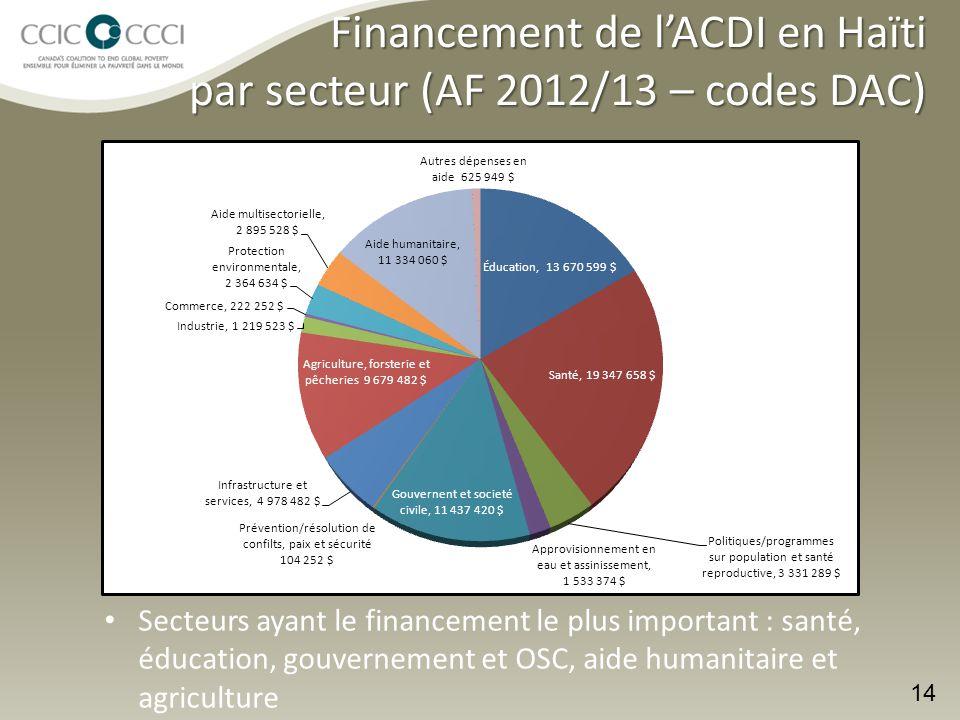 Financement de l'ACDI en Haïti par secteur (AF 2012/13 – codes DAC) 14 Secteurs ayant le financement le plus important : santé, éducation, gouvernement et OSC, aide humanitaire et agriculture