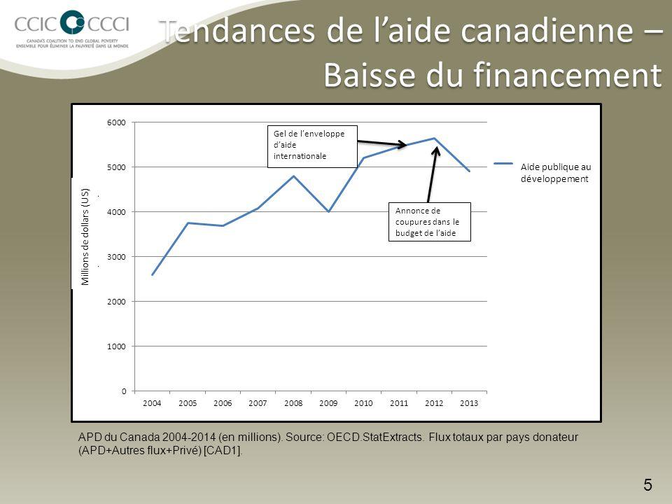 5 Tendances de l'aide canadienne – Baisse du financement APD du Canada 2004-2014 (en millions).
