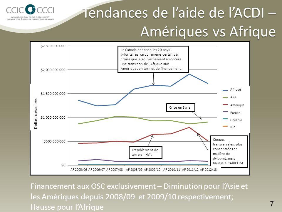 Tendances de l'aide de l'ACDI – Amériques vs Afrique 7 Financement aux OSC exclusivement – Diminution pour l'Asie et les Amériques depuis 2008/09 et 2009/10 respectivement; Hausse pour l'Afrique AF 2005/06 AF 2006/07 AF 2007/08 AF 2008/09 AF 2009/10 AF 2010/11 AF 2011/12 AF 2012/13