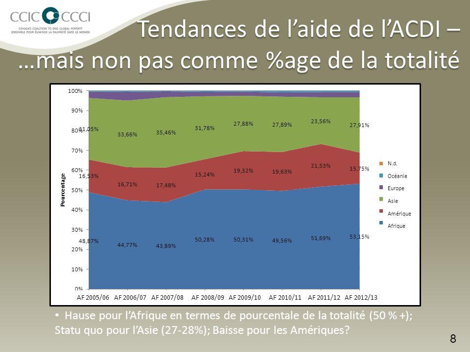 Tendances de l'aide de l'ACDI – Haïti La baisse de l'aide en Haïti a en fait précédé la déclaration du ministre.