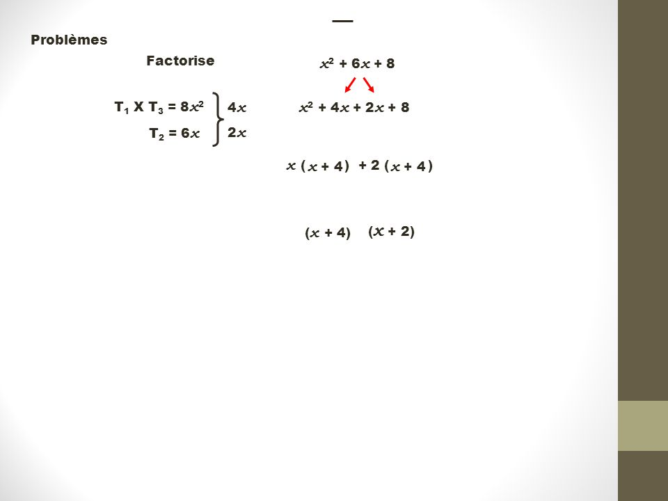 + 2 ( ) Problèmes Factorise x 2 + 6 x + 8 T 1 X T 3 = 8 x 2 T 2 = 6 x 4x4x 2x2x x 2 + 4 x + 2 x + 8 x ( ) x + 4 ( x + 2) ( x + 4)