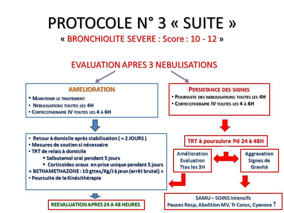 EVALUATION APRES 3 NEBULISATIONS PROTOCOLE N° 3 « SUITE » « BRONCHIOLITE SEVERE : Score : 10 - 12 » AMELIORATION M AINTENIR LE TRAITEMENT M AINTENIR L