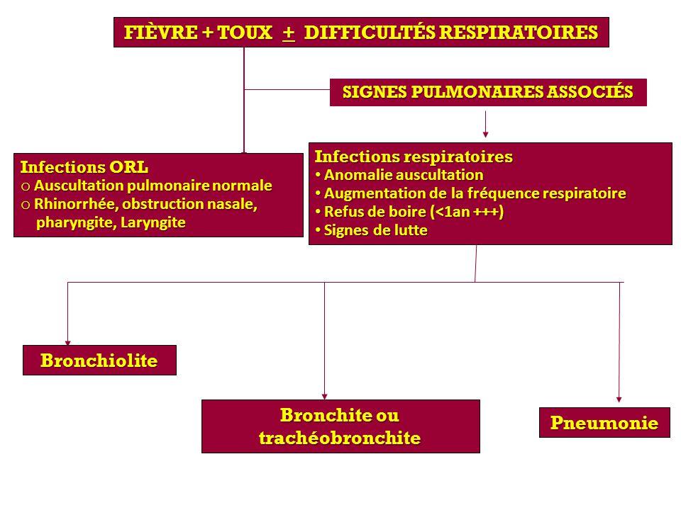 FIÈVRE + TOUX + DIFFICULTÉS RESPIRATOIRES SIGNES PULMONAIRES ASSOCIÉS Infections ORL o Auscultation pulmonaire normale o Rhinorrhée, obstruction nasal