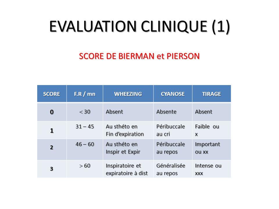 EVALUATION CLINIQUE (1) SCORE DE BIERMAN et PIERSON SCORE F.R / mn WHEEZINGCYANOSETIRAGE 0  30 Absent Absente Absent 1 31 – 45 Au sthéto en Fin d'exp