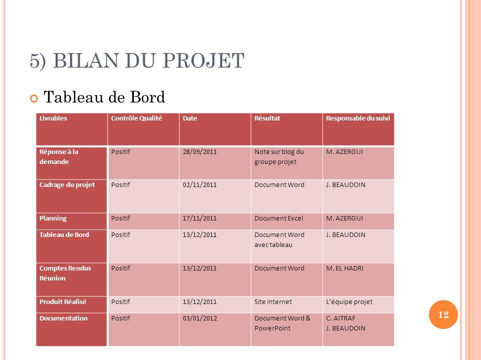 5) BILAN DU PROJET Tableau de Bord 12 LivrablesContrôle QualitéDateRésultatResponsable du suivi Réponse à la demande Positif28/09/2011 Note sur blog d