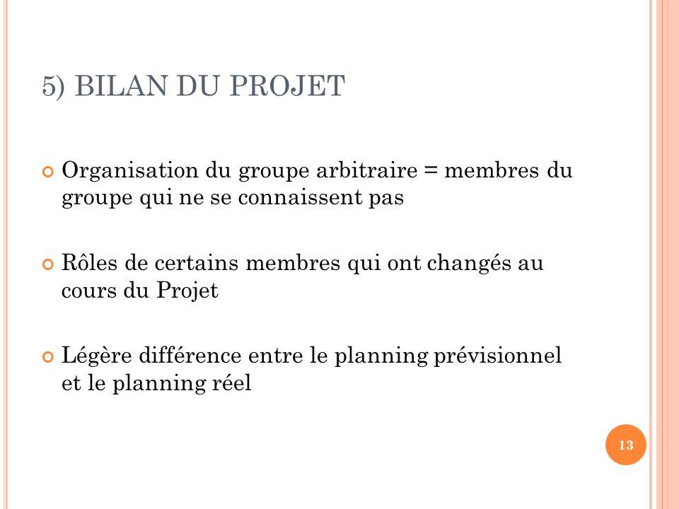 5) BILAN DU PROJET Organisation du groupe arbitraire = membres du groupe qui ne se connaissent pas Rôles de certains membres qui ont changés au cours