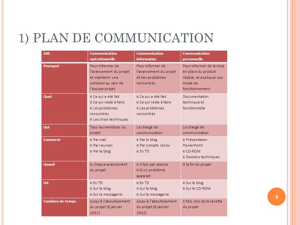 1) PLAN DE COMMUNICATION AXE Communication opérationnelle Communication informative Communication personnelle Pourquoi Pour informer de l'avancement d