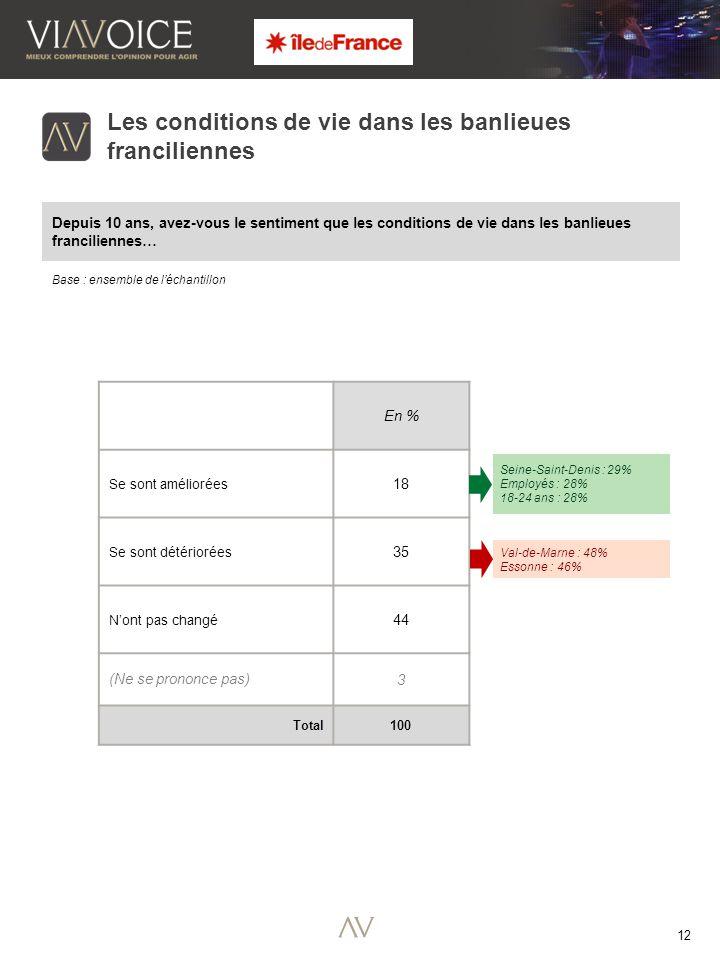 12 Base : ensemble de l'échantillon Les conditions de vie dans les banlieues franciliennes Depuis 10 ans, avez-vous le sentiment que les conditions de vie dans les banlieues franciliennes… En % Se sont améliorées 18 Se sont détériorées 35 N'ont pas changé 44 (Ne se prononce pas) 3 Total 100 Seine-Saint-Denis : 29% Employés : 28% 18-24 ans : 28% Val-de-Marne : 48% Essonne : 46%