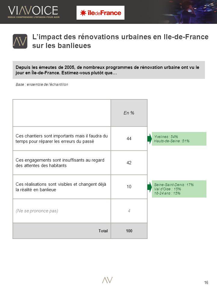 16 Base : ensemble de l'échantillon L'impact des rénovations urbaines en Ile-de-France sur les banlieues Depuis les émeutes de 2005, de nombreux programmes de rénovation urbaine ont vu le jour en Île-de-France.