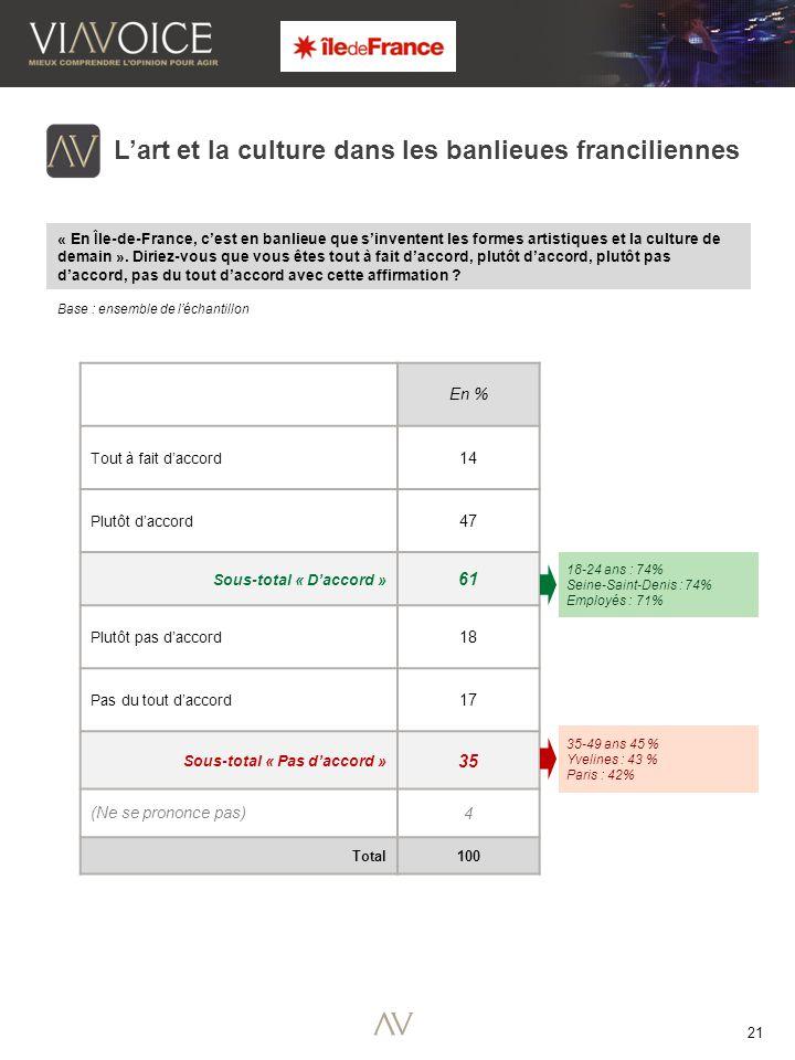 21 Base : ensemble de l'échantillon L'art et la culture dans les banlieues franciliennes « En Île-de-France, c'est en banlieue que s'inventent les formes artistiques et la culture de demain ».