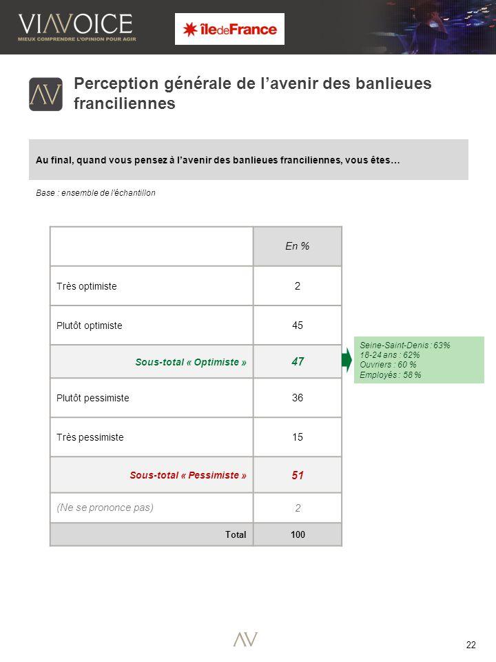 22 Base : ensemble de l'échantillon Perception générale de l'avenir des banlieues franciliennes Au final, quand vous pensez à l'avenir des banlieues franciliennes, vous êtes… En % Très optimiste 2 Plutôt optimiste 45 Sous-total « Optimiste » 47 Plutôt pessimiste 36 Très pessimiste 15 Sous-total « Pessimiste » 51 (Ne se prononce pas) 2 Total 100 Seine-Saint-Denis : 63% 18-24 ans : 62% Ouvriers : 60 % Employés : 58 %