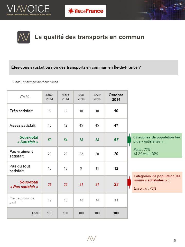 6 Catégories de population les plus « satisfaites » : Yvelines : 68% Seine et Marne : 65% 50-64 ans : 62% 65 ans et + : 61% La qualité de l'environnement Êtes-vous satisfait ou non de la qualité de l'environnement .