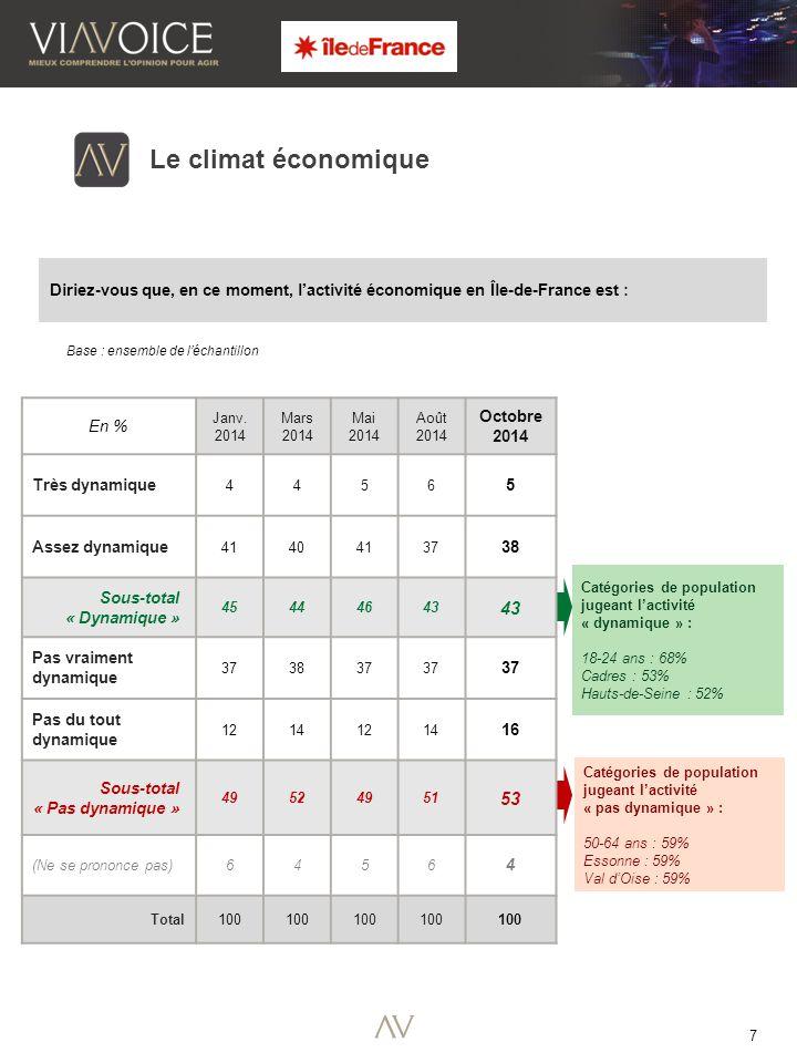 7 Le climat économique Diriez-vous que, en ce moment, l'activité économique en Île-de-France est : Base : ensemble de l'échantillon Catégories de population jugeant l'activité « dynamique » : 18-24 ans : 68% Cadres : 53% Hauts-de-Seine : 52% Catégories de population jugeant l'activité « pas dynamique » : 50-64 ans : 59% Essonne : 59% Val d'Oise : 59% En % Janv.