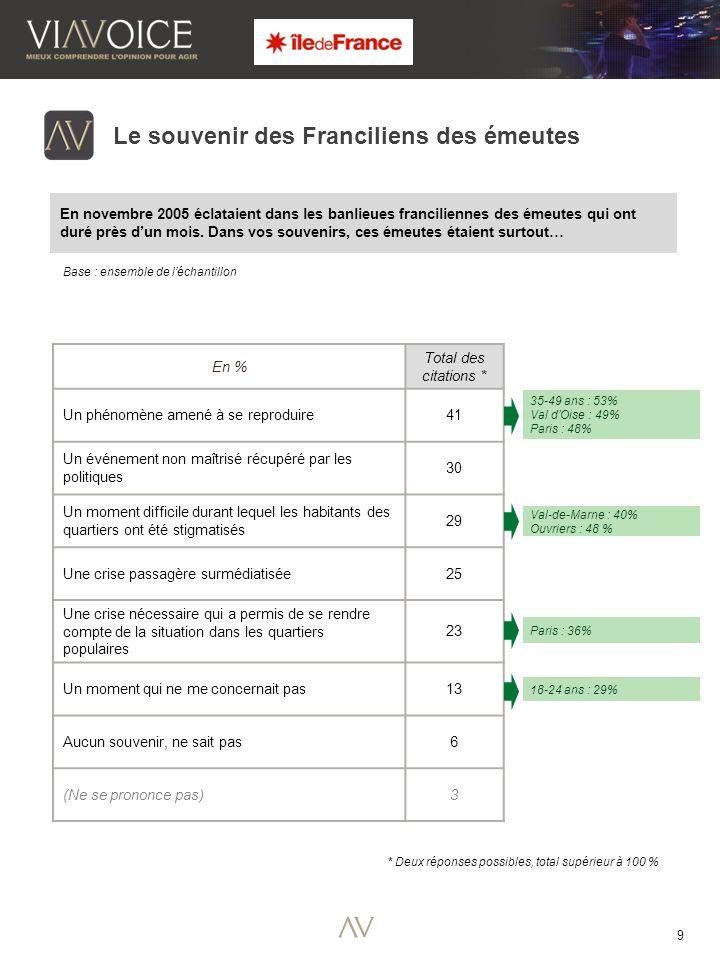 20 Base : ensemble de l'échantillon L'image des quartiers franciliens Parmi les mots suivants, lesquels illustrent le mieux selon vous les quartiers franciliens .