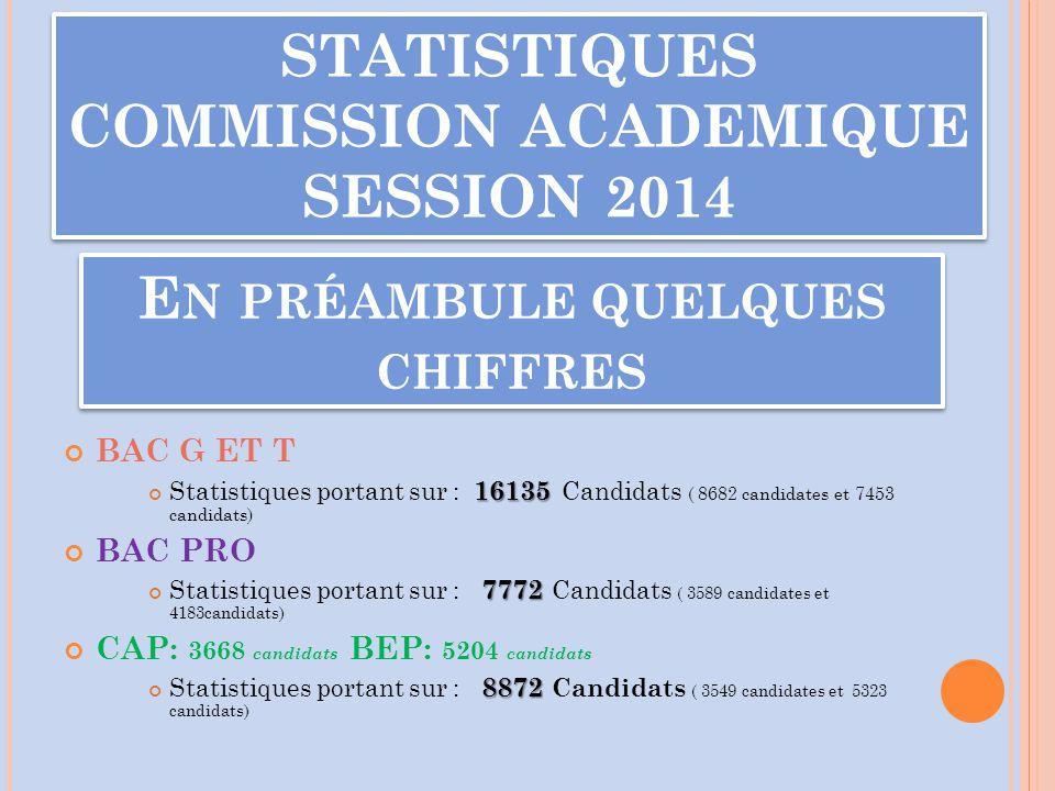 E N PRÉAMBULE QUELQUES CHIFFRES BAC G ET T 16135 Statistiques portant sur : 16135 Candidats ( 8682 candidates et 7453 candidats) BAC PRO 7772 Statisti