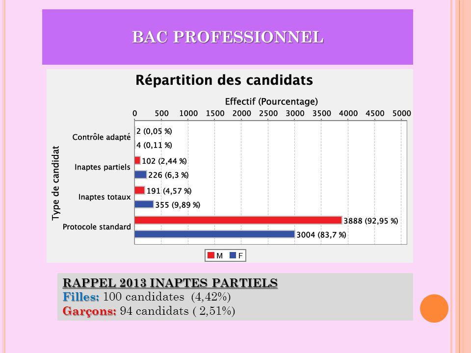BAC PROFESSIONNEL RAPPEL 2013 INAPTES PARTIELS Filles: Filles: 100 candidates (4,42%) Garçons: Garçons: 94 candidats ( 2,51%)