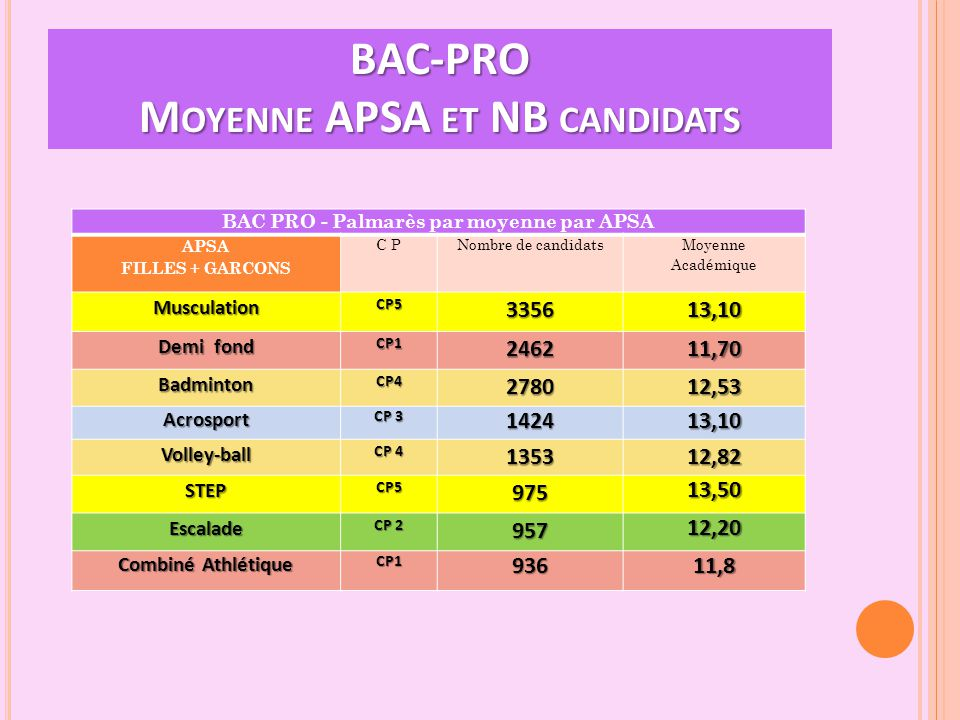 BAC-PRO M OYENNE APSA ET NB CANDIDATS BAC PRO - Palmarès par moyenne par APSA APSA FILLES + GARCONS C PNombre de candidats Moyenne Académique Musculat