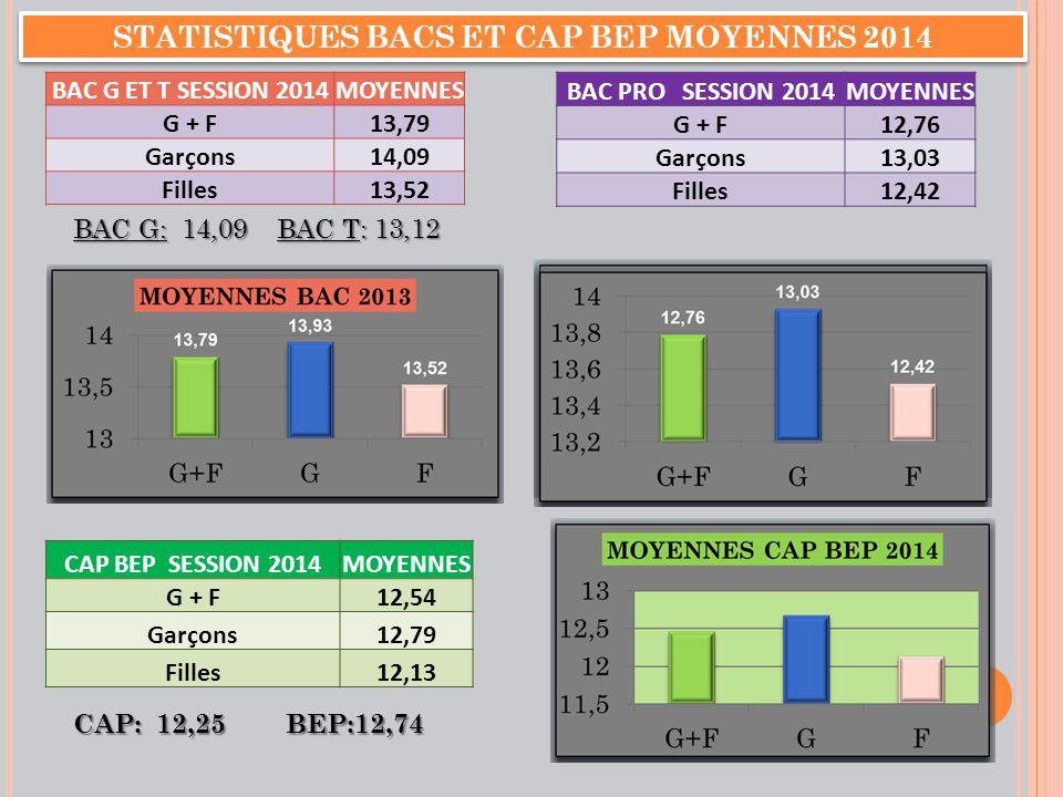 STATISTIQUES BACS ET CAP BEP MOYENNES 2014 BAC G ET T SESSION 2014MOYENNES G + F13,79 Garçons14,09 Filles13,52 BAC PRO SESSION 2014MOYENNES G + F12,76