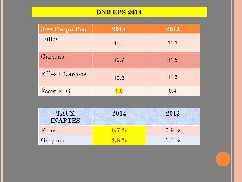 DNB EPS 2014 3 ème Prépa Pro20142013 Filles 11,1 11.1 Garçons 12.711.5 Filles + Garçons 12.3 11.5 Écart F+G 1.60.4 TAUX INAPTES 20142013 Filles 6,7 %
