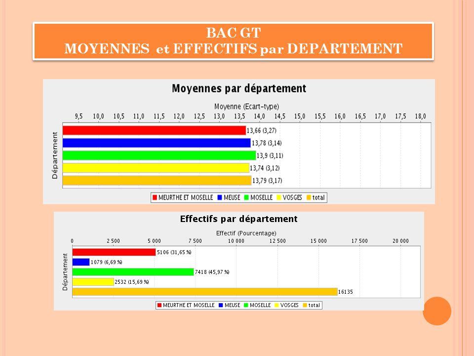 BAC GT MOYENNES et EFFECTIFS par DEPARTEMENT BAC GT MOYENNES et EFFECTIFS par DEPARTEMENT