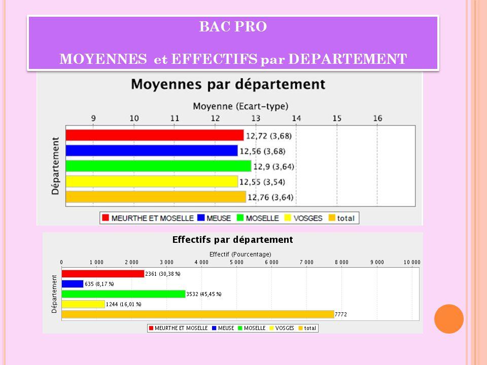 BAC PRO MOYENNES et EFFECTIFS par DEPARTEMENT BAC PRO MOYENNES et EFFECTIFS par DEPARTEMENT