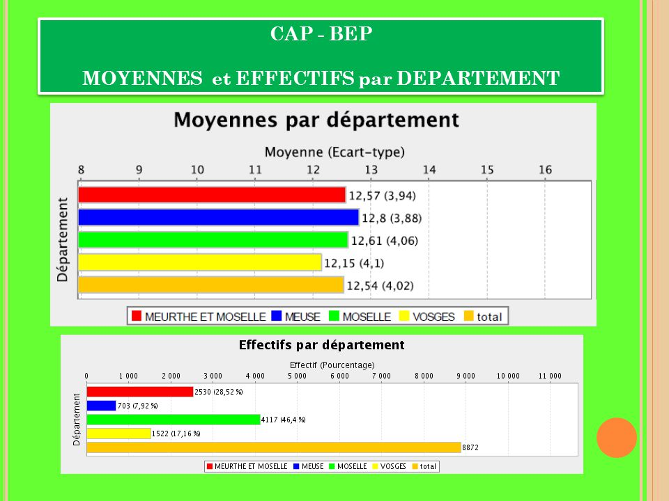 STATISTIQUES BAC ET CAP-BEP DISPENSES 2014 BAC G ET T SESSION 2014% G + F4,75% Garçons2,75 % Filles6,47 % BAC PRO SESSION 2014% G + F7,02% Garçons4,87 % Filles9,89 % CAP - BEP SESSION 2014% G + F4,41 % Garçons2,59 % Filles7,19 %