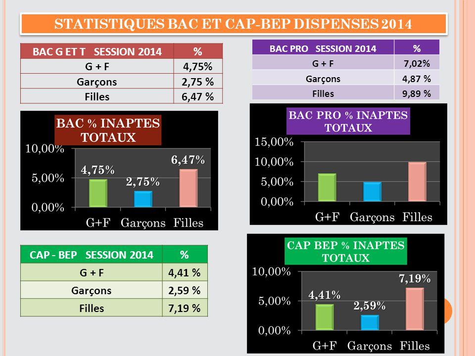 DISPENSES OU INAPTES TOTAUX BACS ET CAP-BEP EVOLUTION SUR LES 5 DERNIERES ANNEES DISPENSES OU INAPTES TOTAUX BACS ET CAP-BEP EVOLUTION SUR LES 5 DERNIERES ANNEES BAC G ET T20142013201220112010 G + F4,75 %5,58 %5,5 %5,08 %4,89 % Garçons2,75 %3,58 %3,15 %2,99 %2,50 % Filles6,47 %7,18 %7,44 %6,85 %6,93 % BAC PRO20142013201220112010 G + F7,02 %7,59 %7,37 %8,34 %2,98 % Garçons4,87%5,05 %4,25 %4,33 %3,77 % Filles9,89 %11,81 %12,86 %13,62%12,07 % CAP - BEP20142013201220112010 G + F4,41 %4,35 % 4,49 %4,97 %5,78 % Garçons2,59 %2,53 %2,52 %2,85 %3,42 % Filles7,19 %6,99 %7,2 %7,91%5,78 %