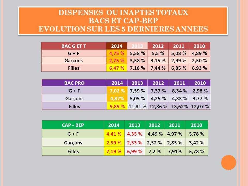 BAC GT RAPPEL 2013 INAPTES PARTIELS Filles: Filles: 1028 candidates (11,45%) Garçons: Garçons: 524 candidats ( 7,29%)