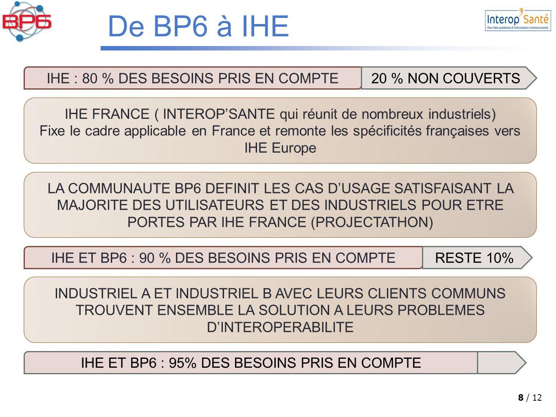 8 / 12 IHE : 80 % DES BESOINS PRIS EN COMPTE20 % NON COUVERTS IHE FRANCE ( INTEROP'SANTE qui réunit de nombreux industriels) Fixe le cadre applicable en France et remonte les spécificités françaises vers IHE Europe LA COMMUNAUTE BP6 DEFINIT LES CAS D'USAGE SATISFAISANT LA MAJORITE DES UTILISATEURS ET DES INDUSTRIELS POUR ETRE PORTES PAR IHE FRANCE (PROJECTATHON) IHE ET BP6 : 90 % DES BESOINS PRIS EN COMPTERESTE 10% INDUSTRIEL A ET INDUSTRIEL B AVEC LEURS CLIENTS COMMUNS TROUVENT ENSEMBLE LA SOLUTION A LEURS PROBLEMES D'INTEROPERABILITE IHE ET BP6 : 95% DES BESOINS PRIS EN COMPTE De BP6 à IHE