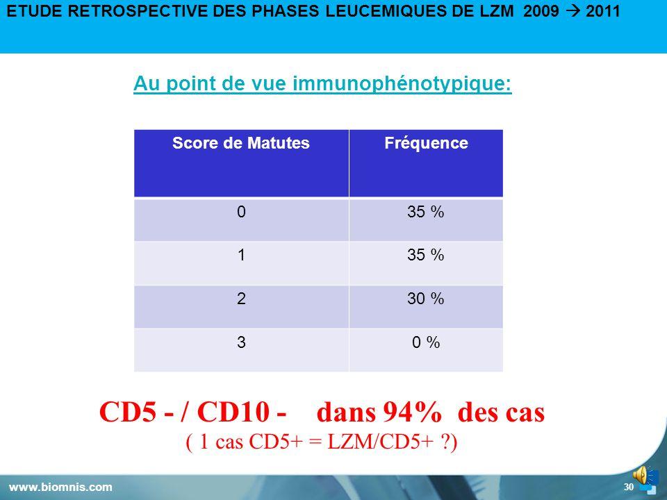 29 ETUDE RETROSPECTIVE DES PHASES LEUCEMIQUES DE LZM 2009  2011 Au point de vue cytologique : Très grand polymorphisme de la cellule lymphomateuse, Hétérogénéité des données cytologiques dans 94 % des cas (sauf L.Villeux)  Taille moyenne,  Chromatine mature, parfois nucléolée,  Noyau +/- régulier,  Cytoplasme au contour +/- régulier et +/- abondant,  Nucléole +/- visible, = MANQUE FREQUENT DE SIGNATURE CYTOLOGIQUE www.biomnis.com