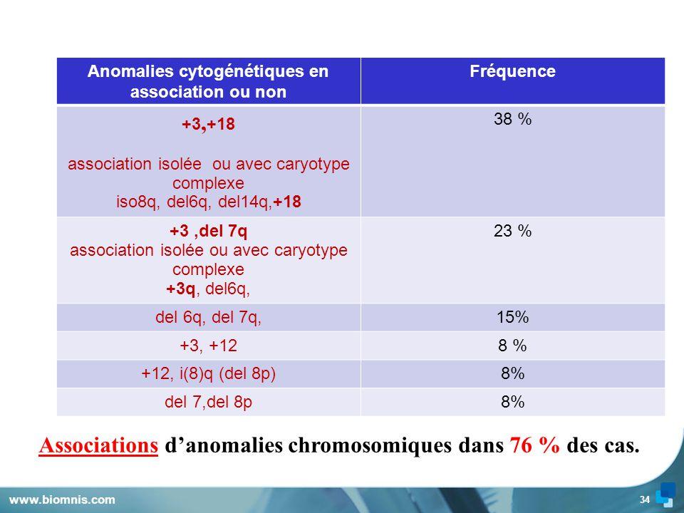 33 Chromosomes impliquésFréquence 365 % 741% 1829 % 823 % 1211 %
