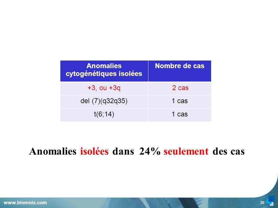34 www.biomnis.com Associations d'anomalies chromosomiques dans 76 % des cas.