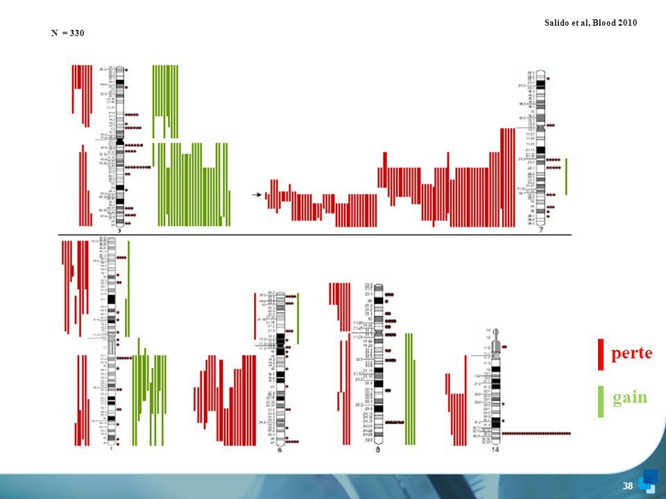 37 www.biomnis.com Pas de délétion ATM (caryotype et FISH) Pas de délétion 13q14 (caryotype et FISH) 2 délétions p53 dans notre série (11 % des cas) par iso (17q) => SEUL CRITERE PRONOSTIC PEJORATIF dans les LZM ?