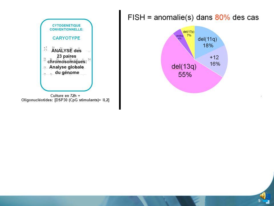 35 www.biomnis.com Anomalies cytogénétiques isolées Nombre de cas +3, ou +3q 2 cas del (7)(q32q35)1 cas t(6;14)1 cas Anomalies isolées dans 24% seulement des cas