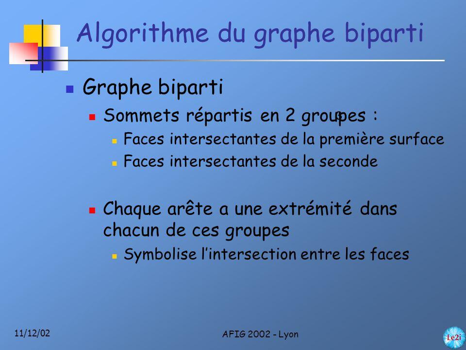 11/12/02 AFIG 2002 - Lyon Algorithme du graphe biparti Graphe biparti Sommets répartis en 2 groupes : Faces intersectantes de la première surface Faces intersectantes de la seconde Chaque arête a une extrémité dans chacun de ces groupes Symbolise l'intersection entre les faces 3