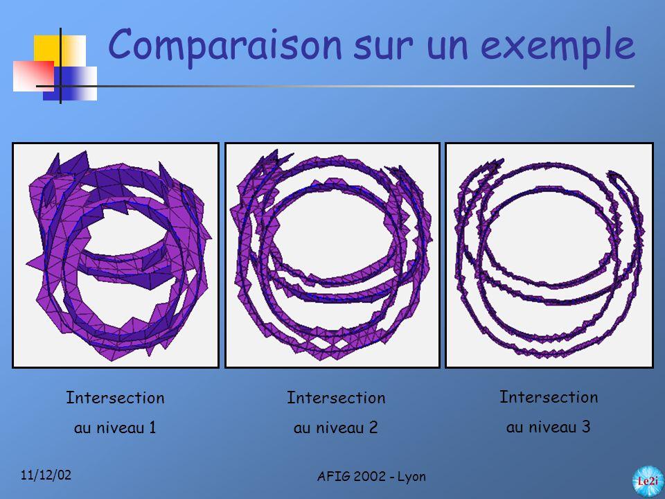 11/12/02 AFIG 2002 - Lyon Comparaison sur un exemple Intersection au niveau 1 Intersection au niveau 2 Intersection au niveau 3