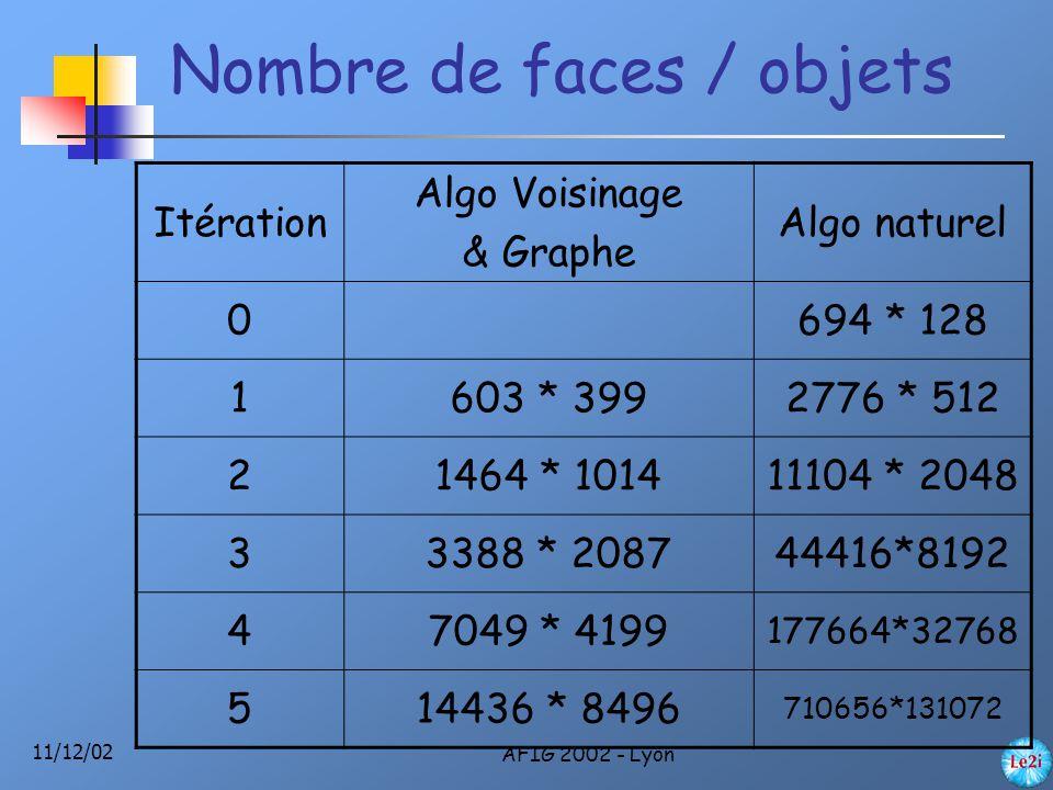 11/12/02 AFIG 2002 - Lyon Nombre de faces / objets Itération Algo Voisinage & Graphe Algo naturel 0694 * 128 1603 * 3992776 * 512 21464 * 101411104 * 2048 33388 * 208744416*8192 47049 * 4199 177664*32768 514436 * 8496 710656*131072
