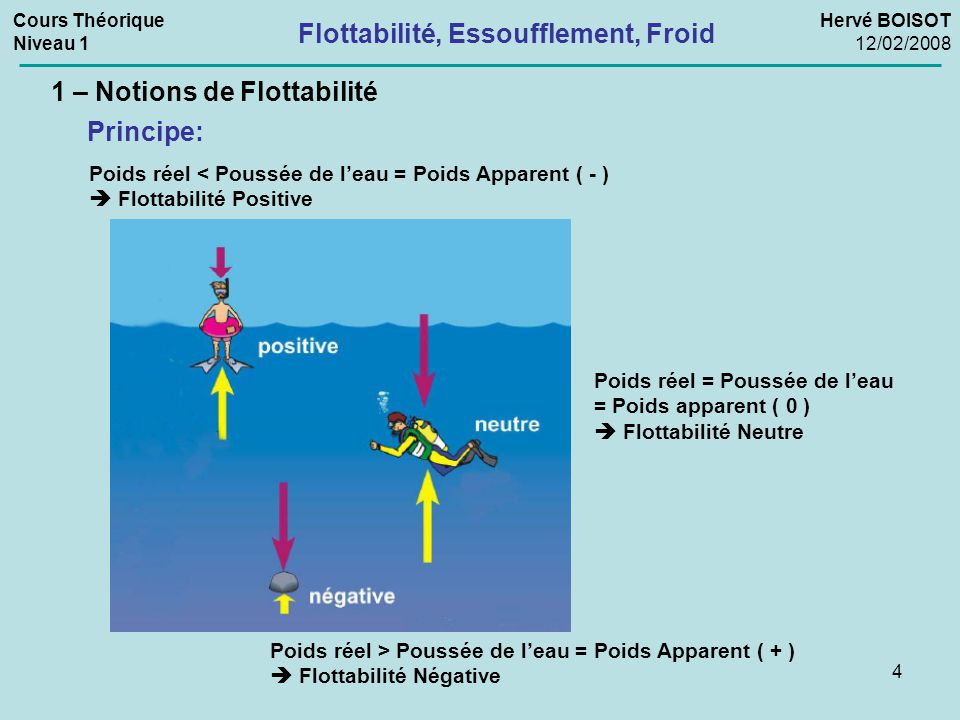 4 Flottabilité, Essoufflement, Froid Cours Théorique Niveau 1 Hervé BOISOT 12/02/2008 1 – Notions de Flottabilité Poids réel < Poussée de l'eau = Poid