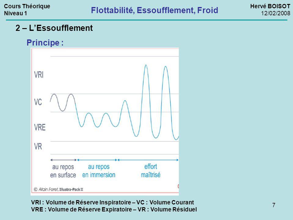 7 2 – L'Essoufflement Flottabilité, Essoufflement, Froid Cours Théorique Niveau 1 Hervé BOISOT 12/02/2008 VRI : Volume de Réserve Inspiratoire – VC :