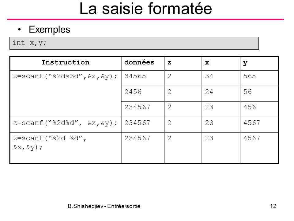 """B.Shishedjiev - Entrée/sortie12 La saisie formatée Exemples int x,y; Instructiondonnéeszxy z=scanf(""""%2d%3d"""",&x,&y);34565234565 245622456 234567223456"""