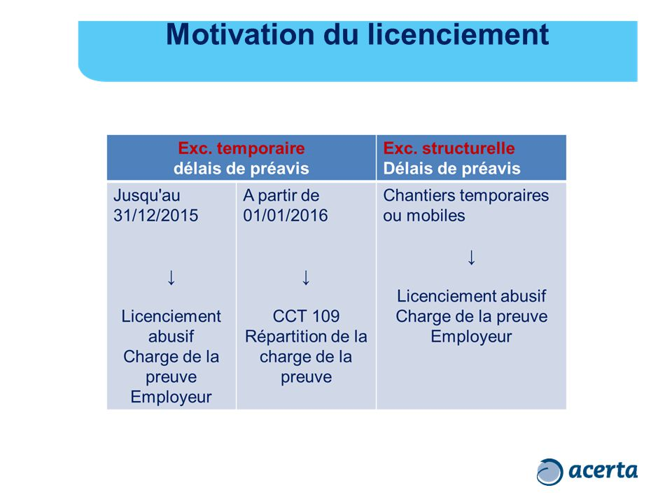 Motivation du licenciement