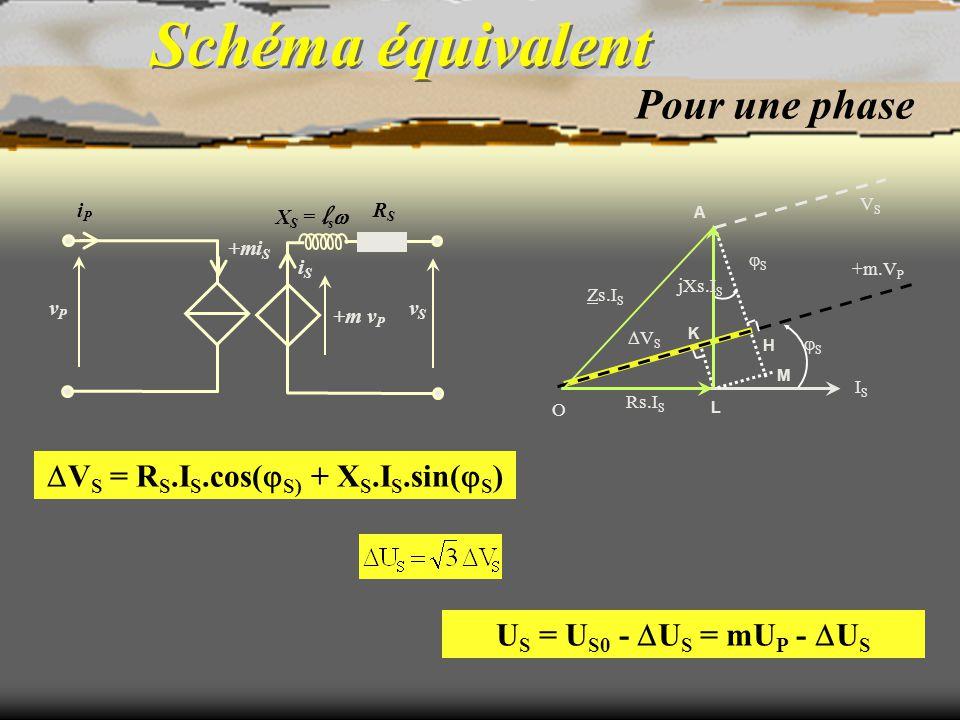 Schéma équivalent Pour une phase vSvS +m v P +mi S iSiS X S = l s  RSRS iPiP vPvP ISIS O VSVS +m.V P K H SS VSVS Rs.I S L M jXs.I S A SS Zs.I S